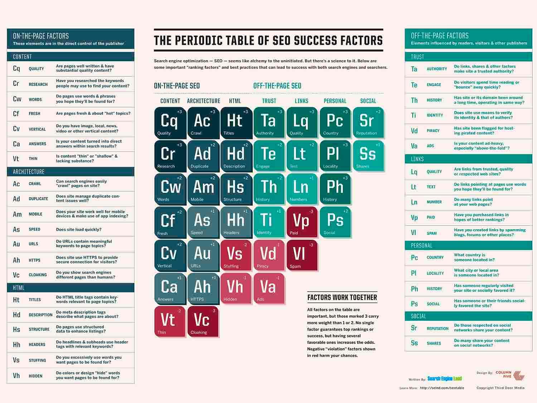 Factores de éxito para hacer un buen SEO