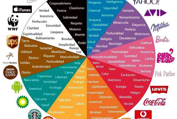 significado de los colores y las marcas